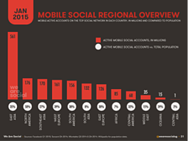mobilesocialregional