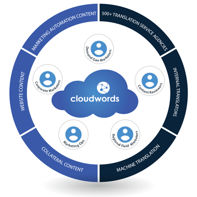With Cloudwords