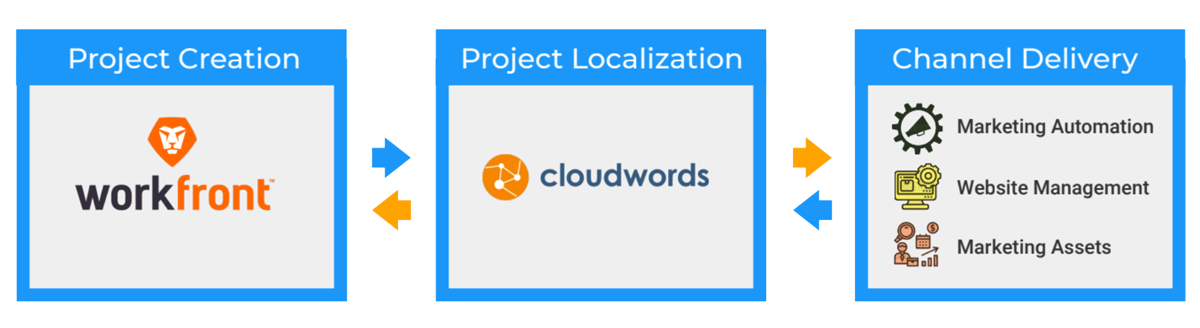 Workfront-Cloudwords-Integration