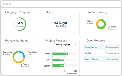 Results-focused project management